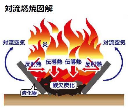 炭焼き器の図解