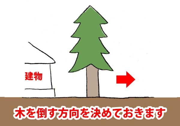 木を倒す方向を決める