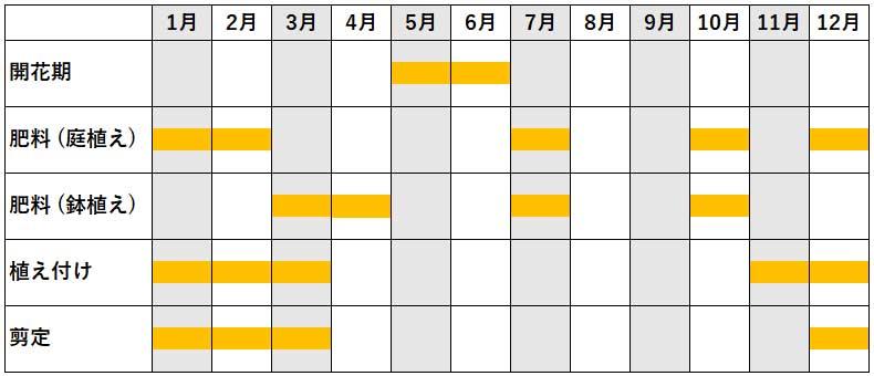柿の年間作業カレンダー