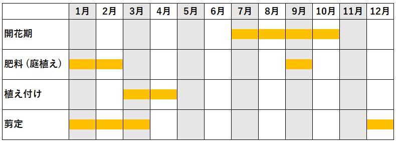 サルスベリ年間作業カレンダー