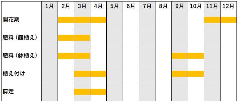 ツバキ年間作業カレンダー