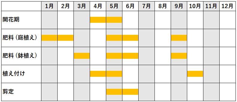 ツツジの年間作業カレンダー