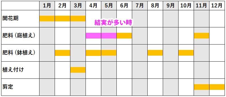 梅の年間作業カレンダー