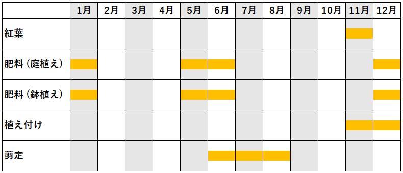 モミジ(カエデ)の年間作業カレンダー