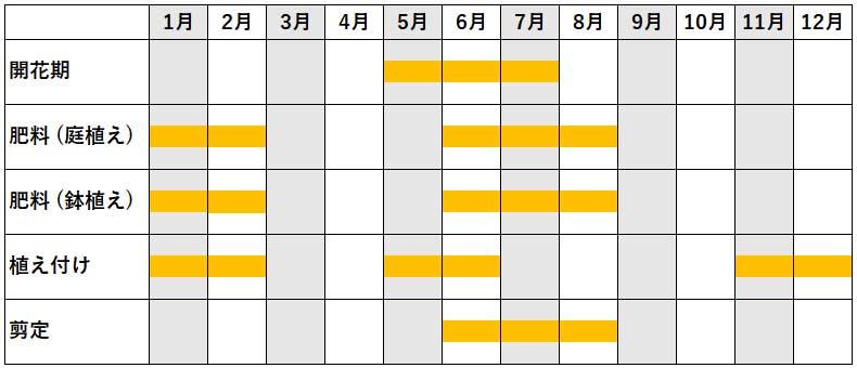 年間作業カレンダー
