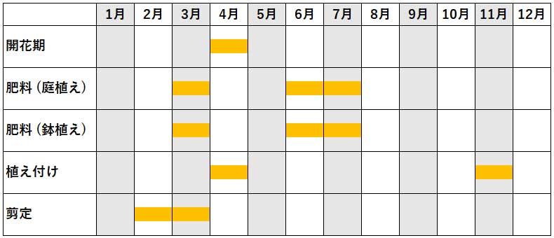 ブルーベリーの年間作業カレンダー