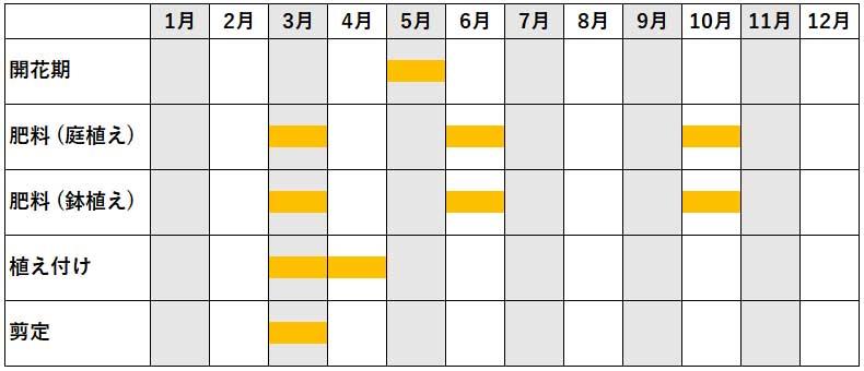 みかんの年間作業カレンダー