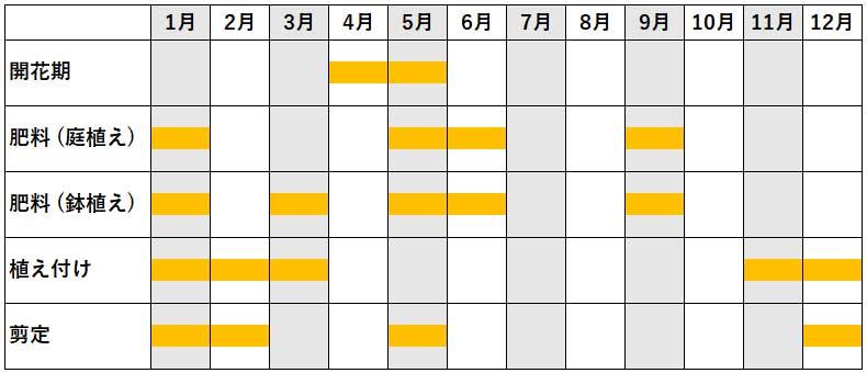 フジの年間作業カレンダー